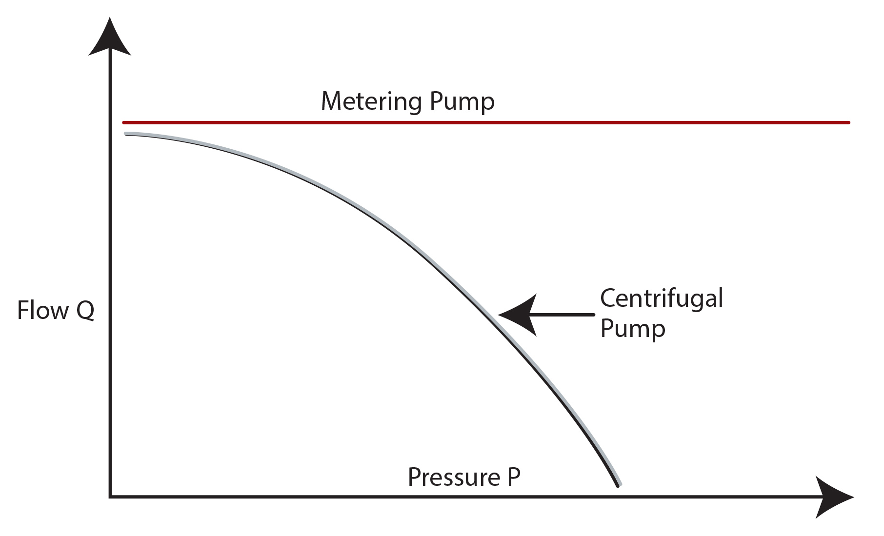 Metering pump flow rates are not greatly affected by changes in discharge pressure
